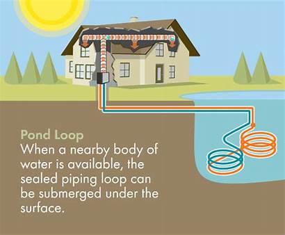 Geothermal Loop Pond Heat Pump Closed Lake
