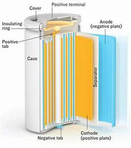 Introduction To Lithium