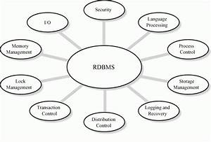 Relational Database Management System Examples Concept And Types