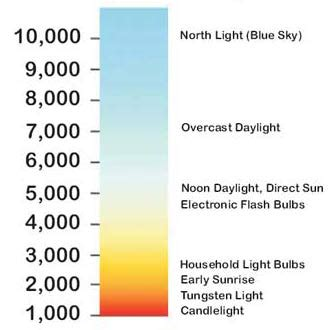Colour Temperature Chart | Warm & Cool Lights