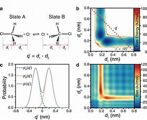 Enhanced Sampling Of A Sn2 Reaction   A  Reaction Studied