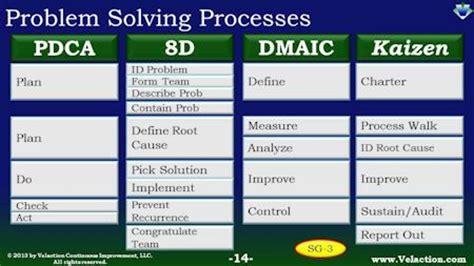 process   problem solving process
