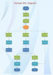 Specification And Description Language  Sdl  Diagrams Are