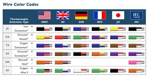 United States Wiring Color Codes Free Download