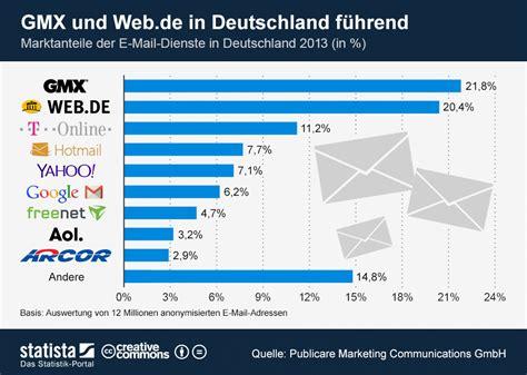 Gmx Und Web.de In Deutschland Führend