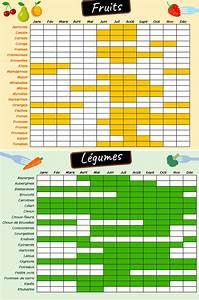 Calendrier Fruits Et Légumes De Saison : alimentation t l chargez le calendrier des fruits et ~ Nature-et-papiers.com Idées de Décoration