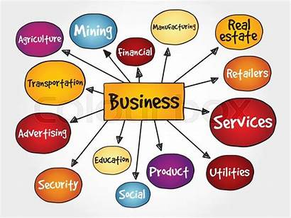 Types Business Map Mind Services Clipart Concept