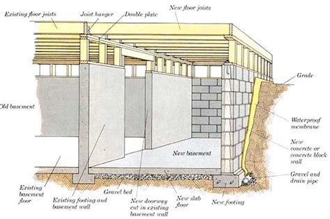 Types of House Foundation   Basement, Crawl Space and Slab