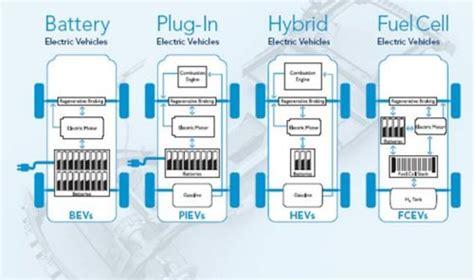 Types Of Hybrid Cars