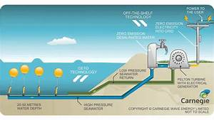 Carnegie Wave Energy Limited - What is CETO - YouTube