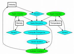 Aquatic Ecosystem Diagram | Car Interior Design