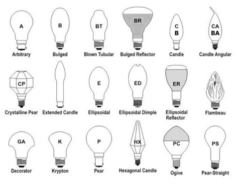 light bulb size chart light bulb shapes types sizes identification guides and