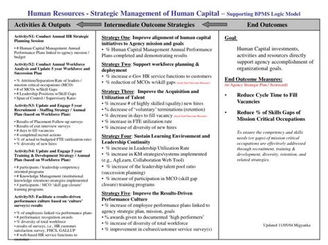 human resources strategic management  human