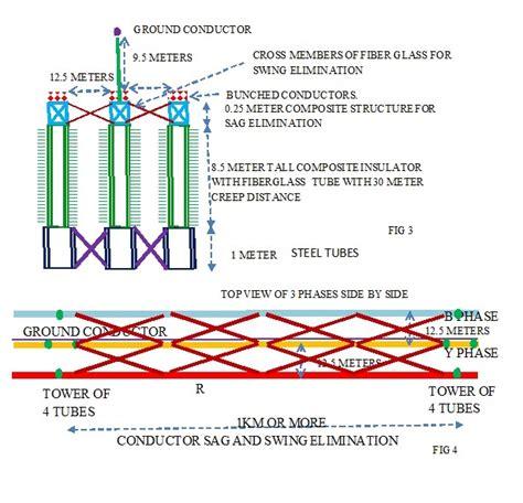 sag  swing  high tension transmission lines