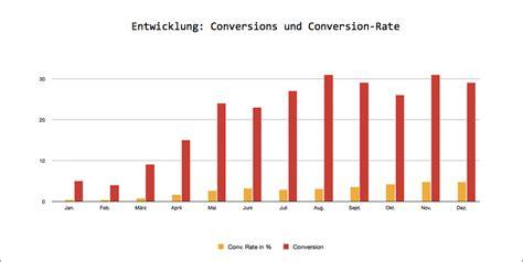 Adwords Premium Kontomanagement · Adwords Conversion
