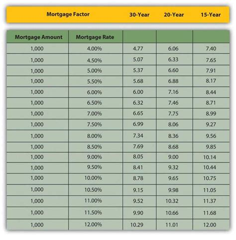 mortgage interest rate table 9 2 identify the financing