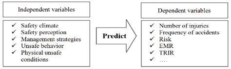 Independent And Dependent Variables In Safety Predictive Models  Download Scientific Diagram