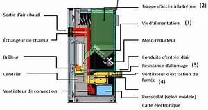 Thermostat Pour Poele A Granule : po le granul s ~ Dailycaller-alerts.com Idées de Décoration