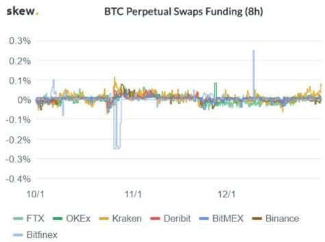 The post bitcoin funding rate cools down, traders predict btc bull run to continue appeared first on coingape. Entendendo as taxas de juros do Bitcoin (Funding Rate) | Investificar