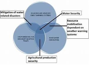 34 Weather Vs Climate Venn Diagram