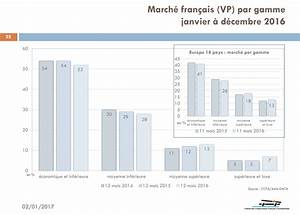 Vente Véhicule En L état : march france le bilan 2016 la meilleure vente auto et le march de l 39 occasion ~ Gottalentnigeria.com Avis de Voitures