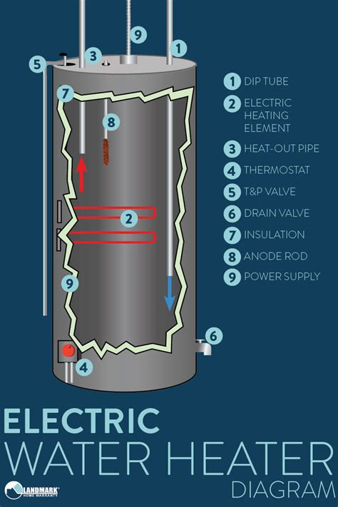 Electric Water Heater Diagram by How A Water Heater Works