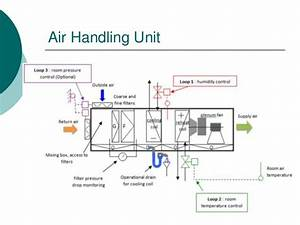 Air Handling Systems New