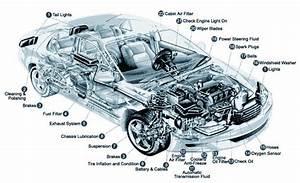 General Information  U2013 Car Parts  U0026 Mechanical Terms In