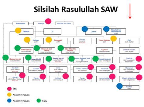 Dari semua nabi dan rasul, nabi muhammad saw adalah 'nabi penutup'. THE POWER (S.A.W)