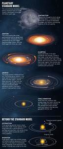 Astronomers Have No Idea How Planets Form – The Millennium ...