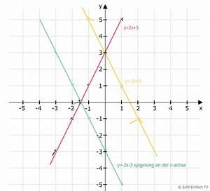 Schnittpunkt Berechnen Quadratische Funktion : lineare funktion y 2x 3 zeichnen steigungsdreieck punkt auf geraden nullstellen spiegelung ~ Themetempest.com Abrechnung