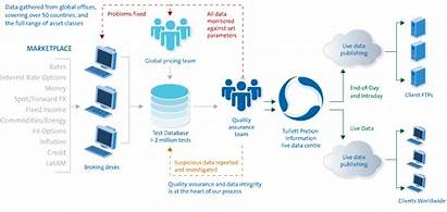 Data Delivery Financial Diagram Assurance Diagrams Enquiry
