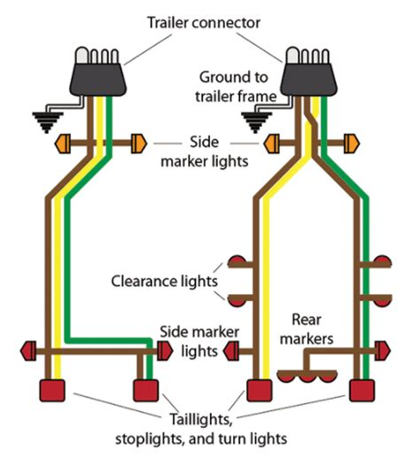 boat trailer wiring tips from boatus bdoutdoors
