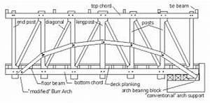 colville covered bridge hopewell museum With truss bridges