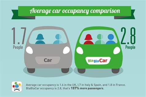 blablacar si鑒e social powered travel blablacar