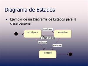Diagrama De Estados - Uml