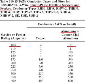 similiar 200 amp service entrance cable size keywords 200 amp service entrance cable size