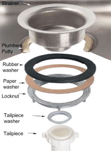 how to install strainer in kitchen sink installing a basket strainer kitchen sink outlet 9456