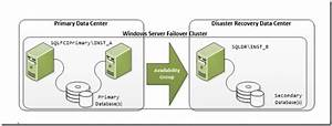 Adding Sql Server Availability Group  Ag  To An Exiting