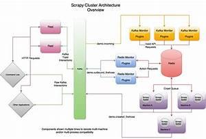 Overview  U2014 Scrapy Cluster 1 2 1 Documentation