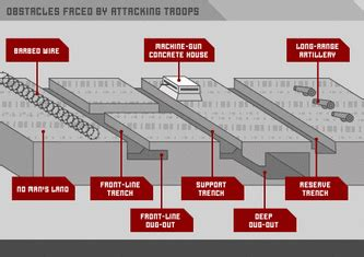 The Nature Trench Warfare Life Trenches