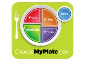MyPlate Food Guide Pyramid