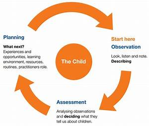 summative assessment template - early years foundation stage learning and child