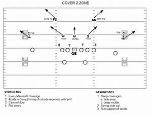 Understanding Coverages And Attacking Them With Passing Game