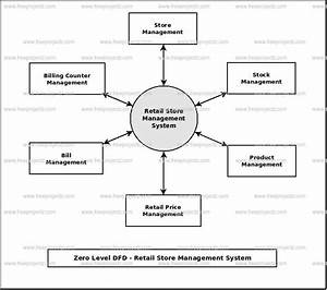 Data Flow Diagram For Shopping Management System