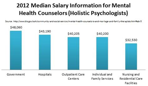 Marriage And Family Therapist Salary by 25 Best Ideas About Psychologist Salary On