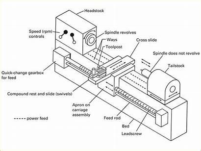Lathe Machine Parts Diagram Diagrams Functions Components