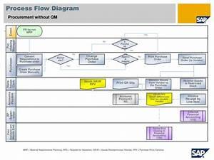 35 Sap Procure To Pay Process Flow Diagram