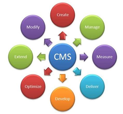 Content Management Systems For Efficient Business. Florida Replacement Windows A Brighter Smile. Hair Removal Houston Texas Business Car Loan. Individual Health Insurance Nevada. Yale University Virtual Tour. Assisted Living Fort Wayne In. Affordable Film Schools Hvac Associates Degree. Developing A Social Media Strategy. Broad Ripple Family Dental Four Tooth Bridge