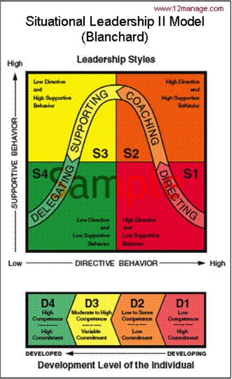 Ken Blanchard Situational Leadership Model